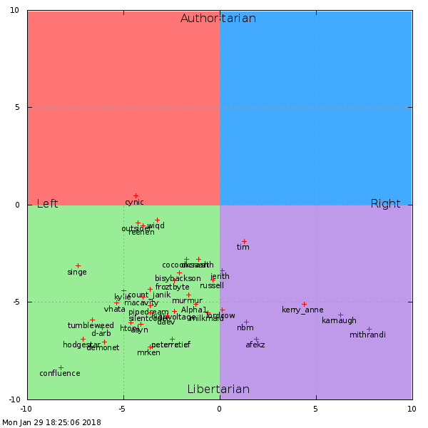 political compass for CLUGgers